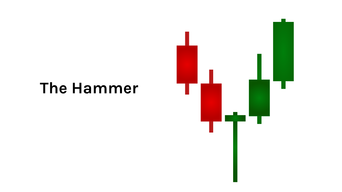 quadency-candlestick-pattern-The-Hammer