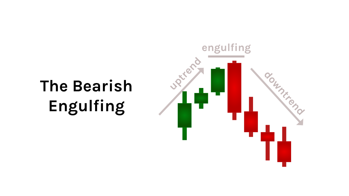 quadency-candlestick-pattern-the-bearish-engulfing