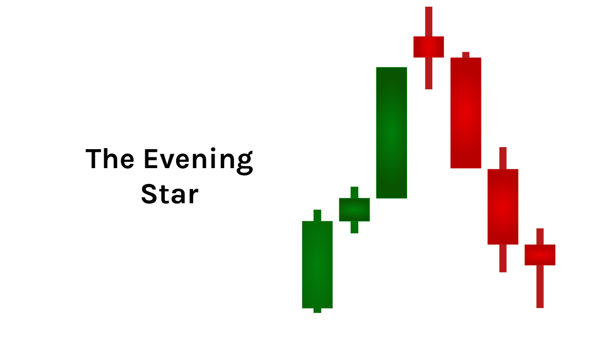 quadency-candlestick-pattern-the-evening-star