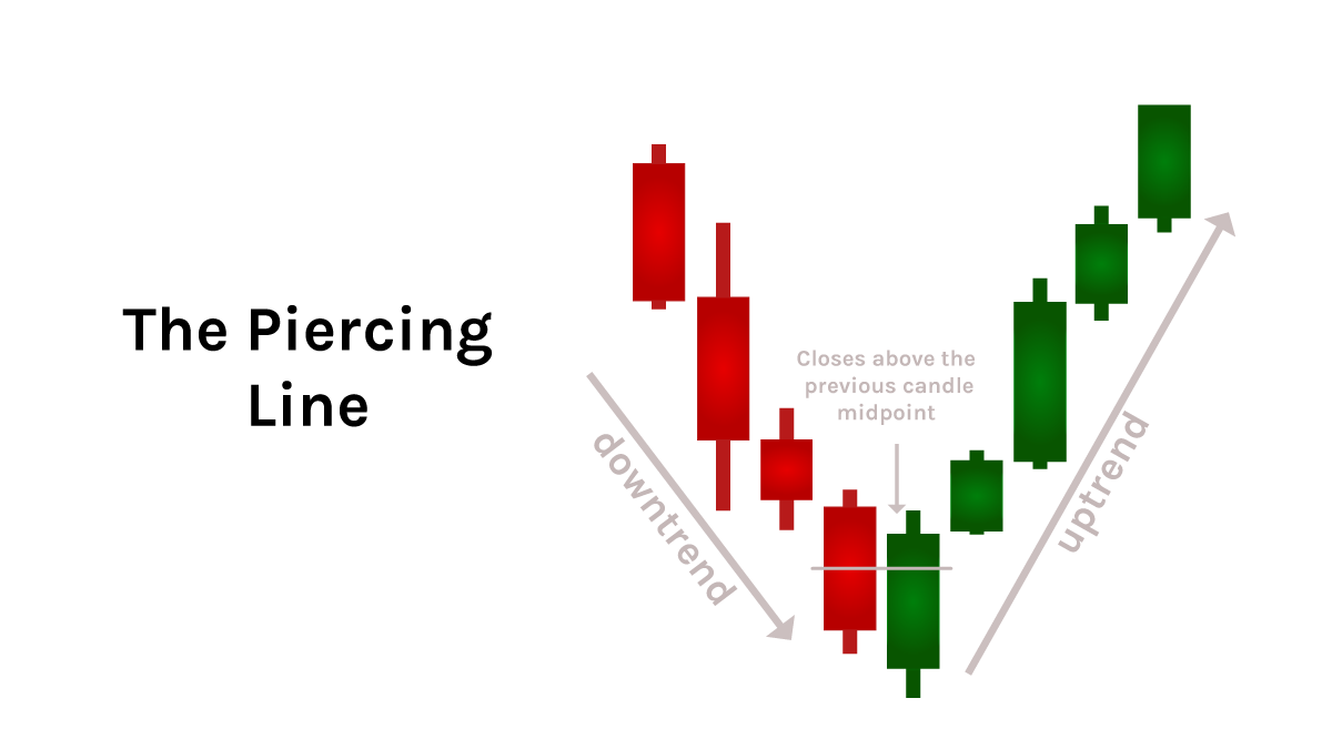 quadency-candlestick-pattern-the-piercing-line