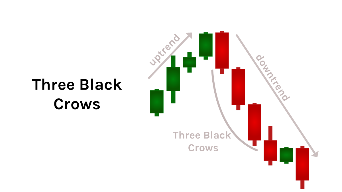 quadency-candlestick-pattern-three-black-crows