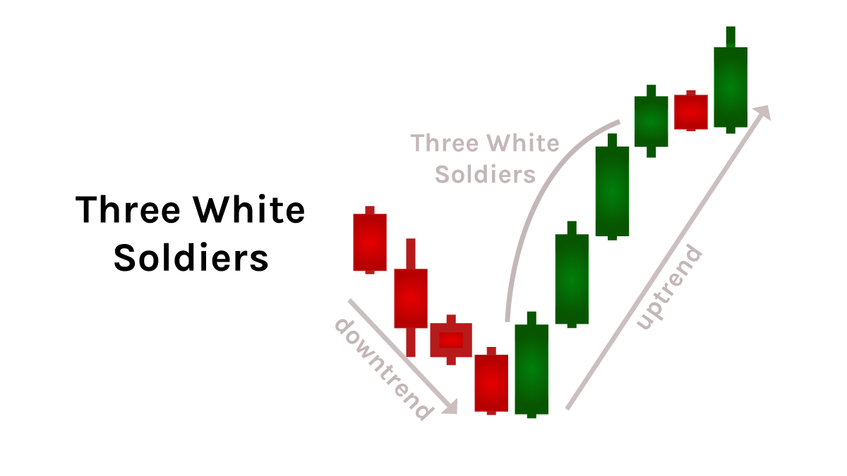 quadency-candlestick-pattern-three-white-soldiers